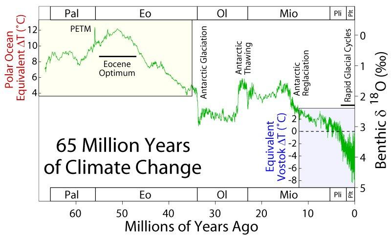 long-term temperature trend