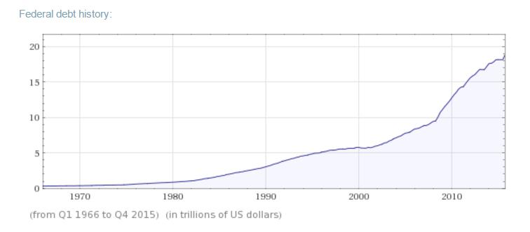 usa_federal_debt